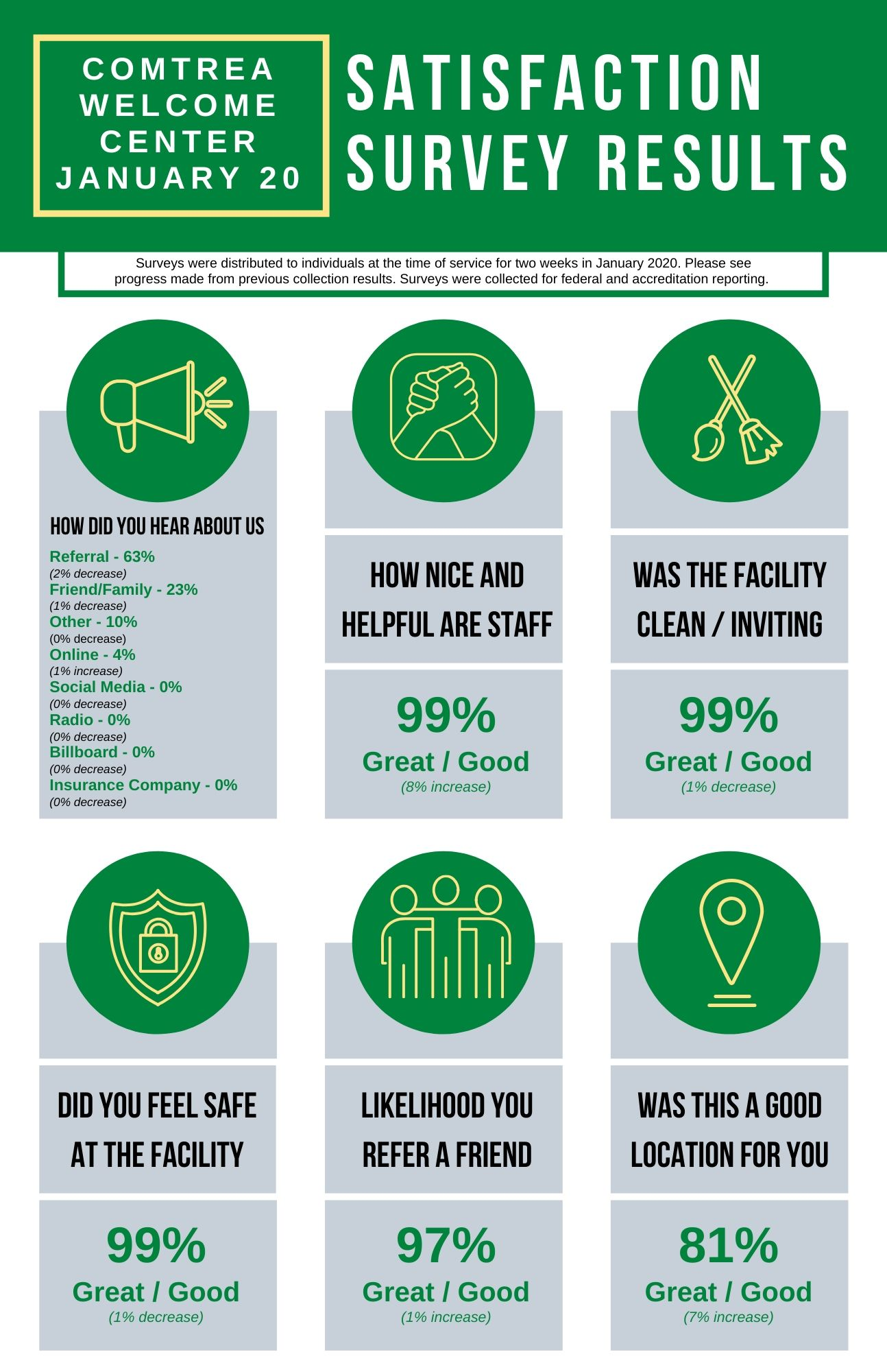 Welcome Center Patient Satisfaction Poster